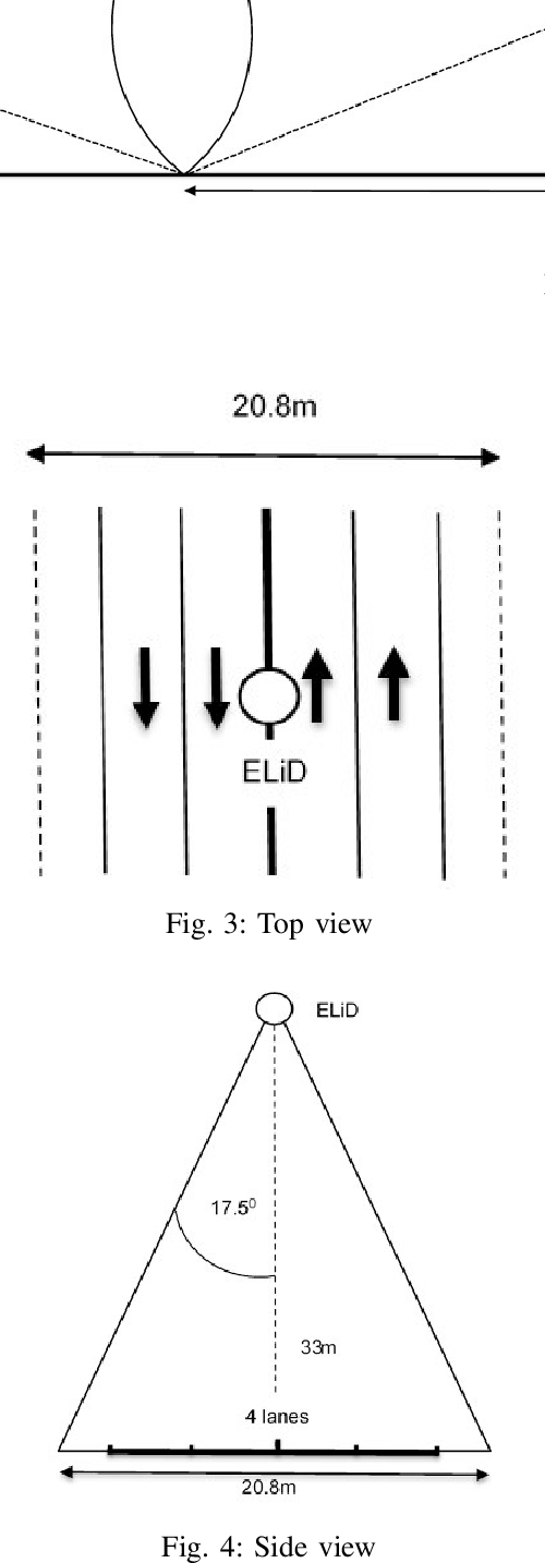 Figure 3 for Autonomous Driving without a Burden: View from Outside with Elevated LiDAR