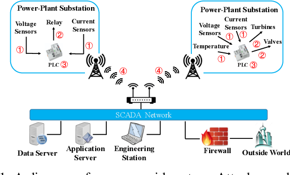 Figure 1 for Detecting Zero-day Controller Hijacking Attacks on the Power-Grid with Enhanced Deep Learning