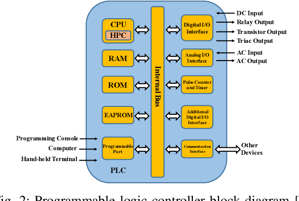 Figure 2 for Detecting Zero-day Controller Hijacking Attacks on the Power-Grid with Enhanced Deep Learning