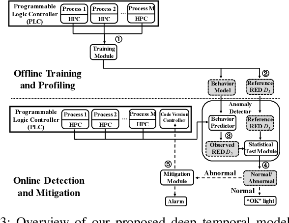 Figure 3 for Detecting Zero-day Controller Hijacking Attacks on the Power-Grid with Enhanced Deep Learning