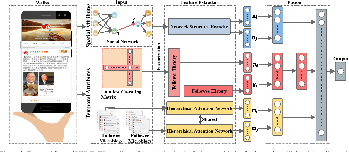 Figure 3 for Mining Unfollow Behavior in Large-Scale Online Social Networks via Spatial-Temporal Interaction