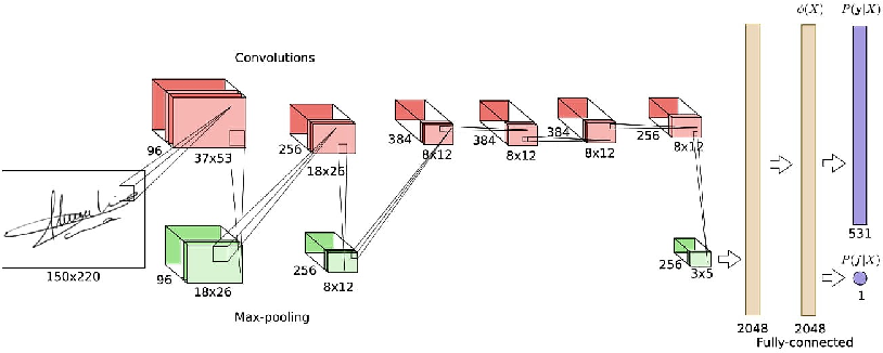 Figure 1 for Writer Independent Offline Signature Recognition Using Ensemble Learning
