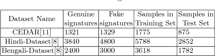 Figure 2 for Writer Independent Offline Signature Recognition Using Ensemble Learning