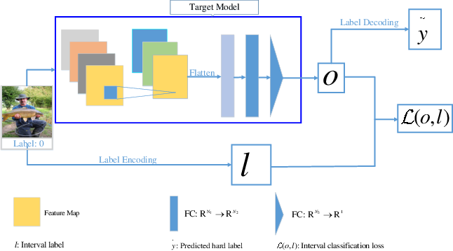 Figure 1 for Is It Time to Redefine the Classification Task for Deep Neural Networks?