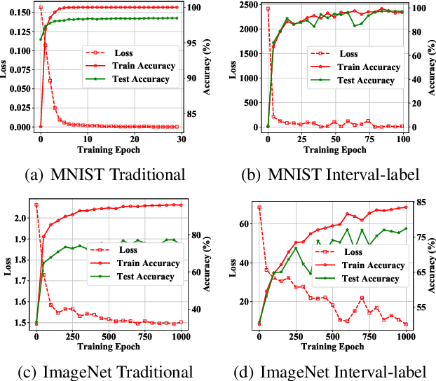 Figure 3 for Is It Time to Redefine the Classification Task for Deep Neural Networks?