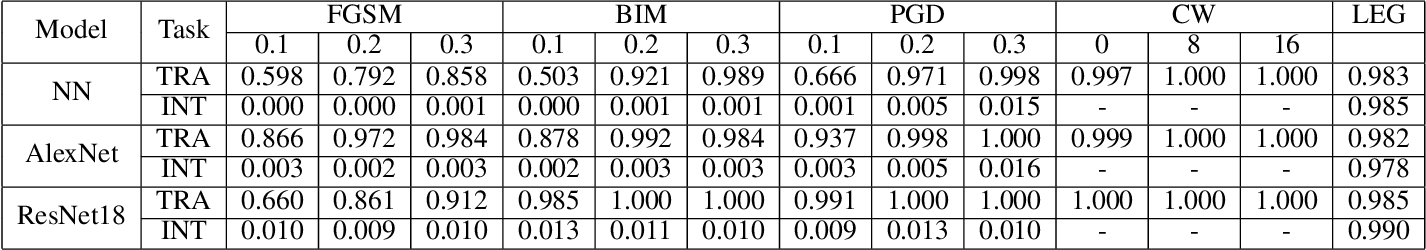 Figure 2 for Is It Time to Redefine the Classification Task for Deep Neural Networks?