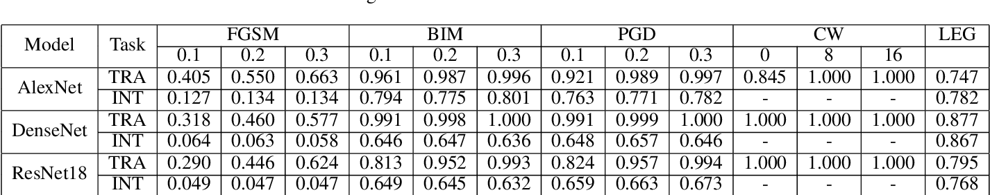 Figure 4 for Is It Time to Redefine the Classification Task for Deep Neural Networks?