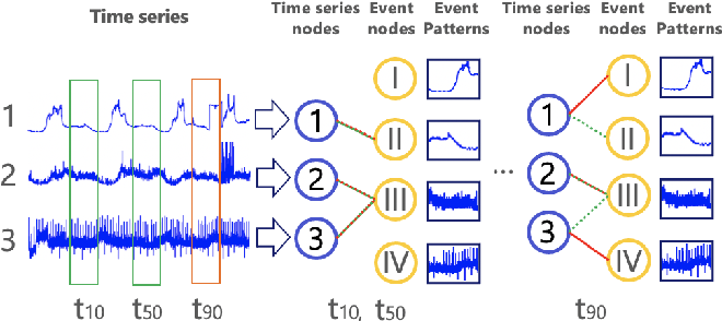 Figure 1 for Event2Graph: Event-driven Bipartite Graph for Multivariate Time-series Anomaly Detection