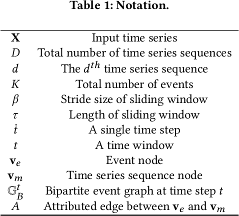 Figure 2 for Event2Graph: Event-driven Bipartite Graph for Multivariate Time-series Anomaly Detection