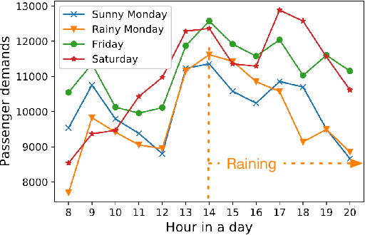 Figure 1 for A Deep Spatio-Temporal Fuzzy Neural Network for Passenger Demand Prediction