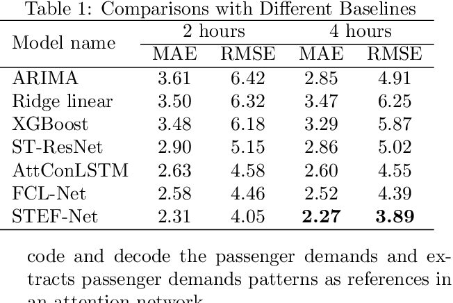 Figure 2 for A Deep Spatio-Temporal Fuzzy Neural Network for Passenger Demand Prediction