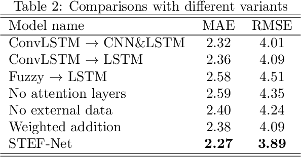 Figure 4 for A Deep Spatio-Temporal Fuzzy Neural Network for Passenger Demand Prediction