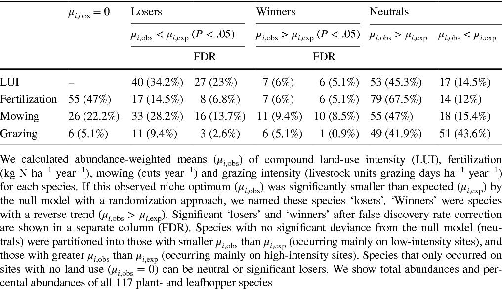Table 1 Number of plant- and leafhopper 'loser' and 'winner' species of intensive land use