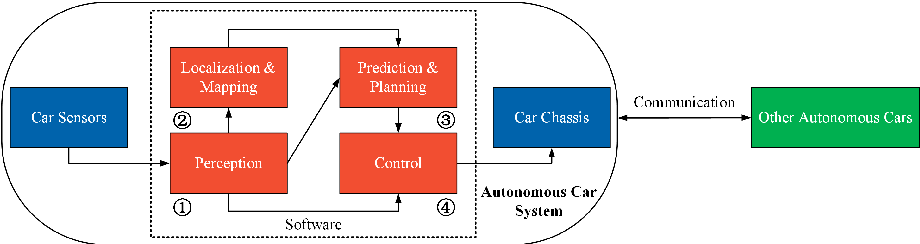 Figure 1 for Computer Stereo Vision for Autonomous Driving