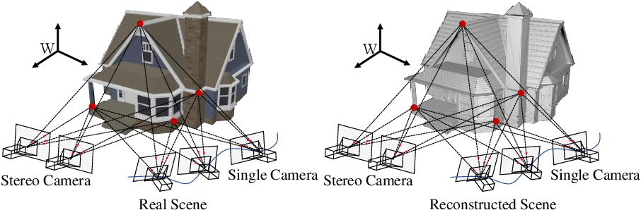 Figure 3 for Computer Stereo Vision for Autonomous Driving