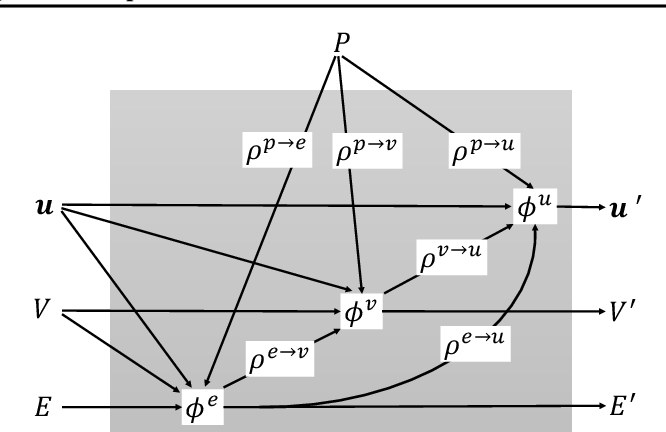 Figure 1 for Spherical Message Passing for 3D Graph Networks