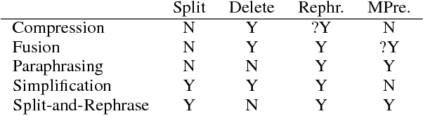 Figure 1 for Split and Rephrase
