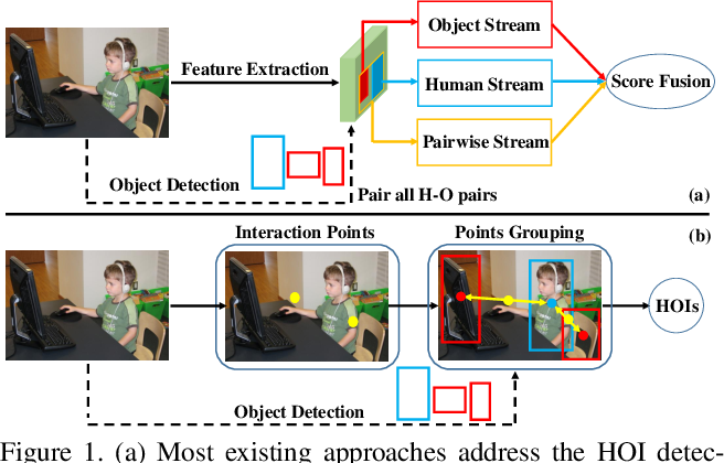 Figure 1 for Learning Human-Object Interaction Detection using Interaction Points