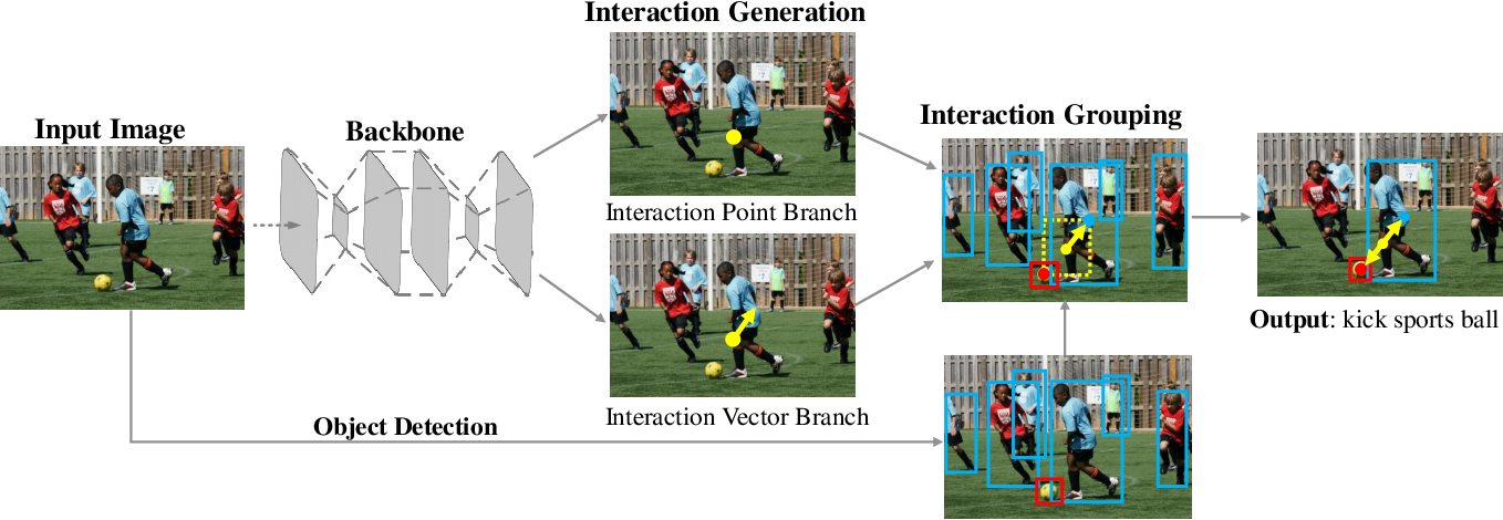 Figure 3 for Learning Human-Object Interaction Detection using Interaction Points