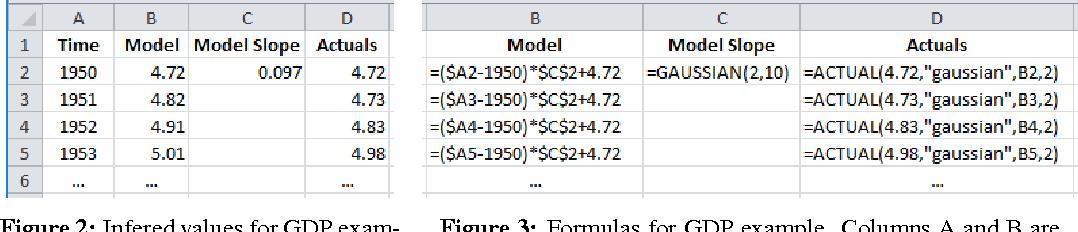 Figure 3 for Spreadsheet Probabilistic Programming