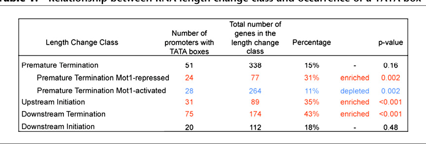 Table 1. Relationship between RNA length change class and occurrence of a TATA box