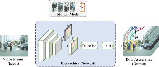 Figure 1 for Multi-object Tracking with a Hierarchical Single-branch Network