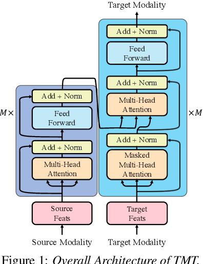 Figure 1 for TMT: A Transformer-based Modal Translator for Improving Multimodal Sequence Representations in Audio Visual Scene-aware Dialog