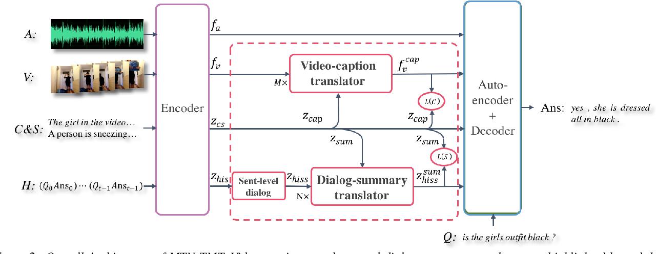 Figure 3 for TMT: A Transformer-based Modal Translator for Improving Multimodal Sequence Representations in Audio Visual Scene-aware Dialog