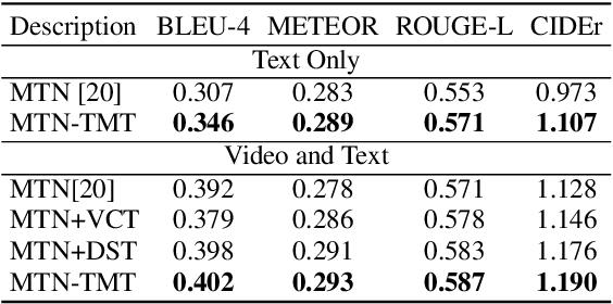 Figure 4 for TMT: A Transformer-based Modal Translator for Improving Multimodal Sequence Representations in Audio Visual Scene-aware Dialog