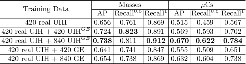 Figure 4 for mr2NST: Multi-Resolution and Multi-Reference Neural Style Transfer for Mammography