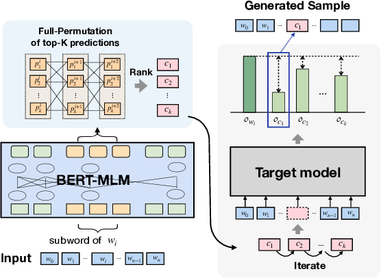 Figure 1 for BERT-ATTACK: Adversarial Attack Against BERT Using BERT