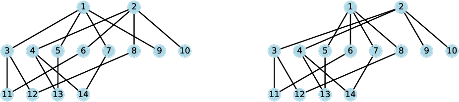 Figure 1 for On Graph Neural Networks versus Graph-Augmented MLPs