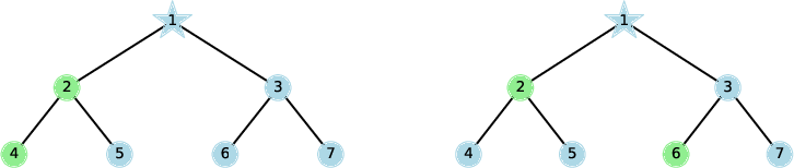 Figure 3 for On Graph Neural Networks versus Graph-Augmented MLPs