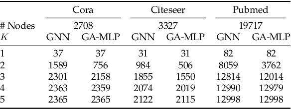 Figure 2 for On Graph Neural Networks versus Graph-Augmented MLPs
