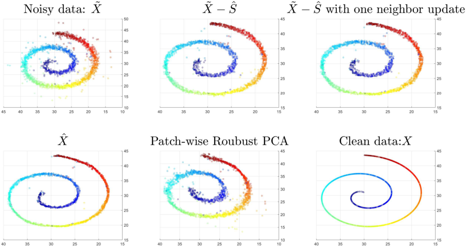 Figure 2 for Manifold Denoising by Nonlinear Robust Principal Component Analysis
