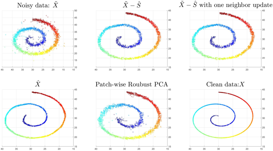 Figure 3 for Manifold Denoising by Nonlinear Robust Principal Component Analysis