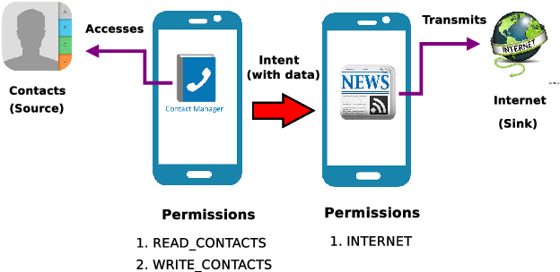 Android inter-app communication threats and detection techniques