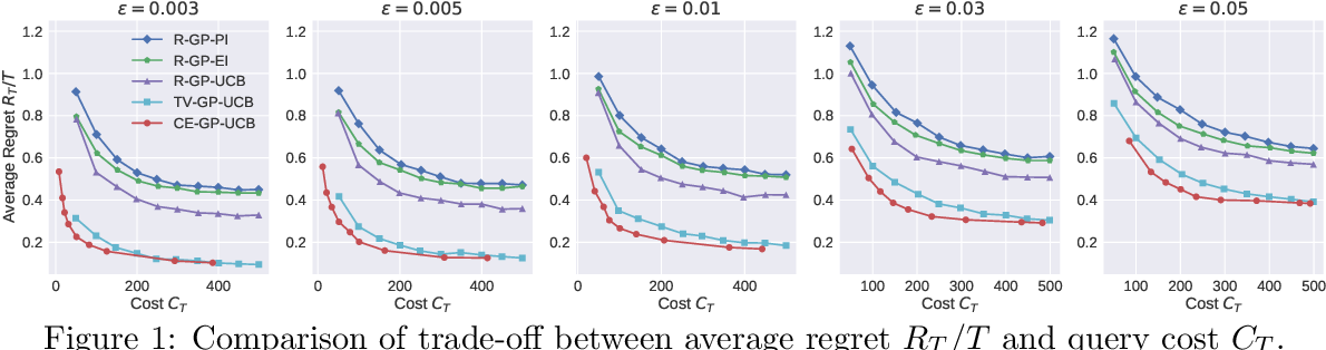 Figure 1 for Cost-Efficient Online Hyperparameter Optimization