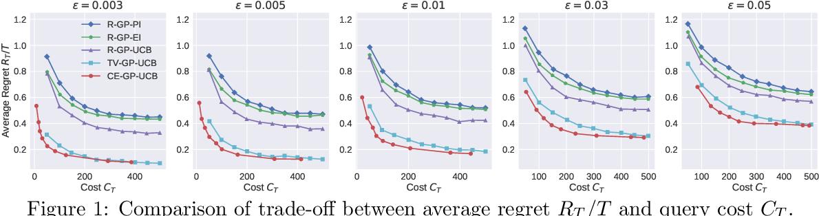 Figure 1 for Cost-Efficient Online Hyperparameter Optimization