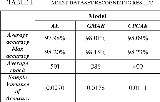 Figure 1 for Competitive and Penalized Clustering Auto-encoder
