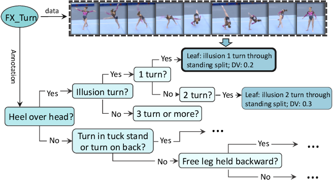 Figure 4 for FineGym: A Hierarchical Video Dataset for Fine-grained Action Understanding