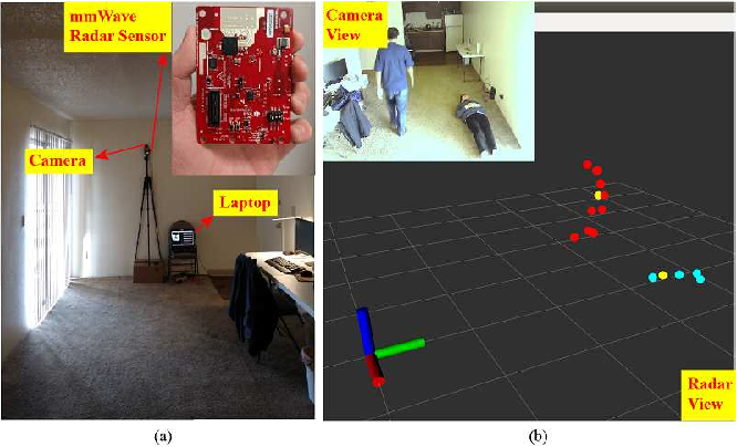 Figure 1 for mmFall: Fall Detection using 4D MmWave Radar and Variational Recurrent Autoencoder