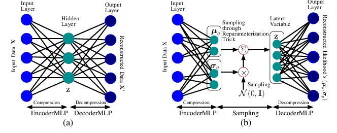 Figure 3 for mmFall: Fall Detection using 4D MmWave Radar and Variational Recurrent Autoencoder