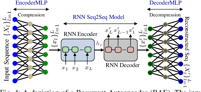 Figure 4 for mmFall: Fall Detection using 4D MmWave Radar and Variational Recurrent Autoencoder