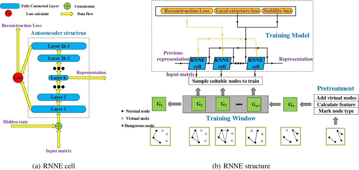 Figure 1 for Online Dynamic Network Embedding