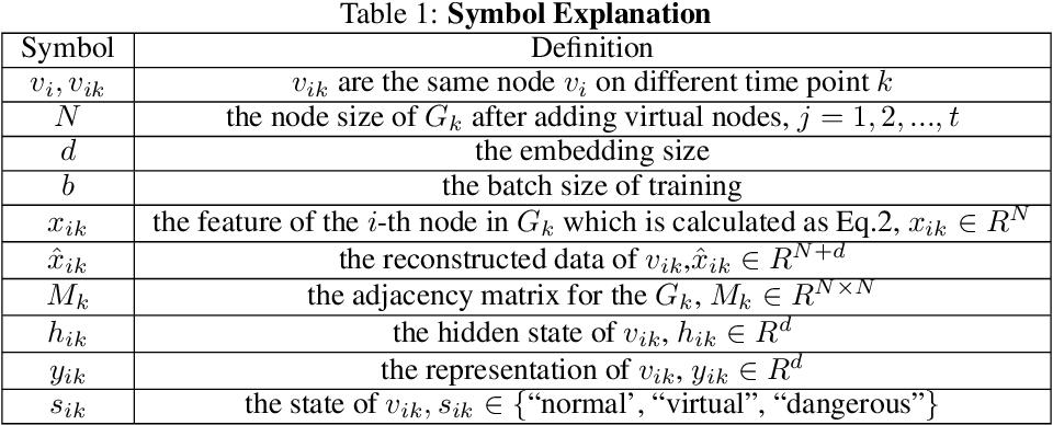 Figure 2 for Online Dynamic Network Embedding