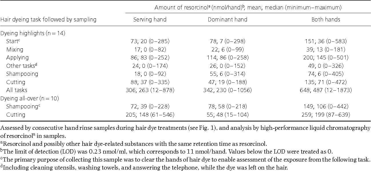 Table 1 From Hairdressers Skin Exposure To Hair Dyes During