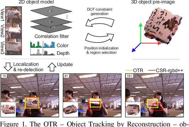 Figure 1 for Object Tracking by Reconstruction with View-Specific Discriminative Correlation Filters