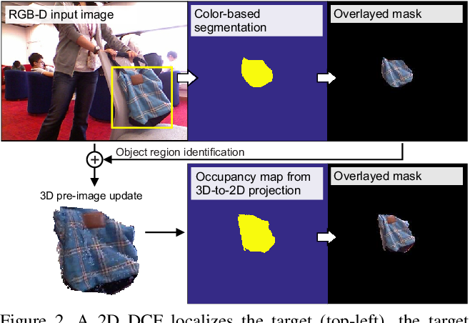 Figure 3 for Object Tracking by Reconstruction with View-Specific Discriminative Correlation Filters