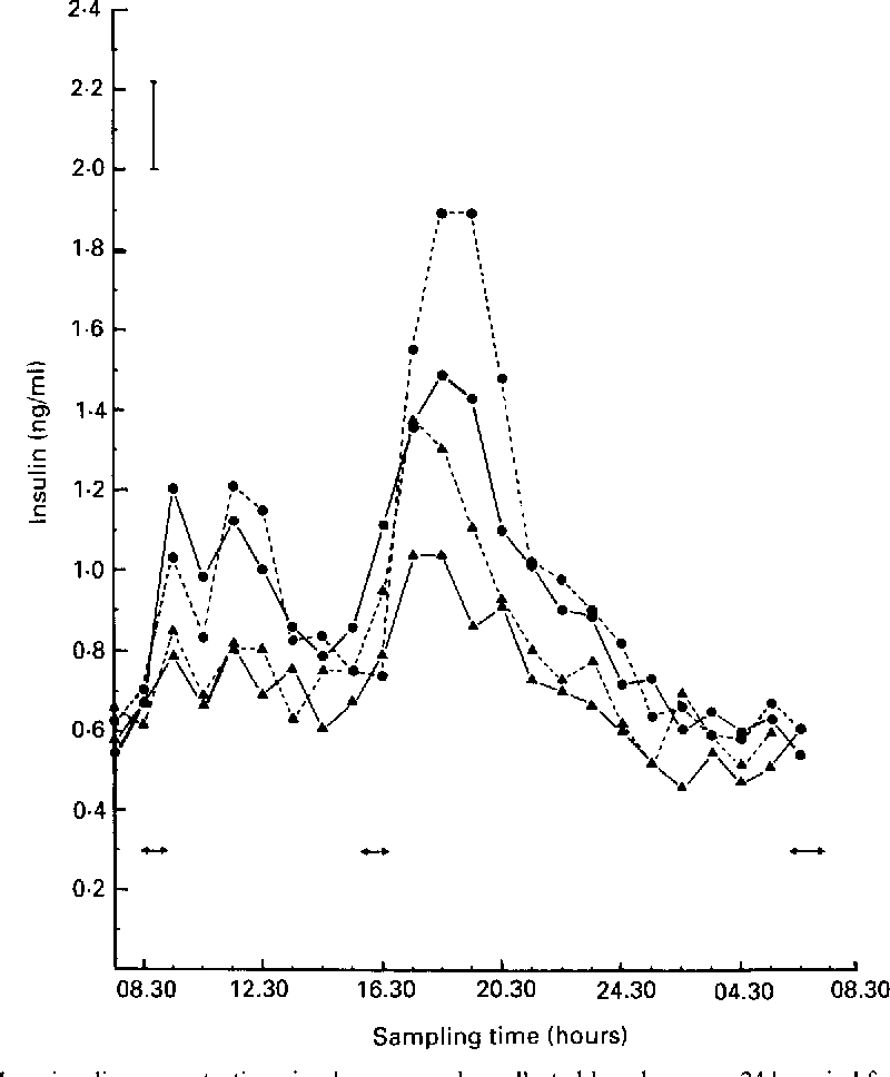 Figure 2 From The Effect Of Patterns Of Rumen Fermentation On The